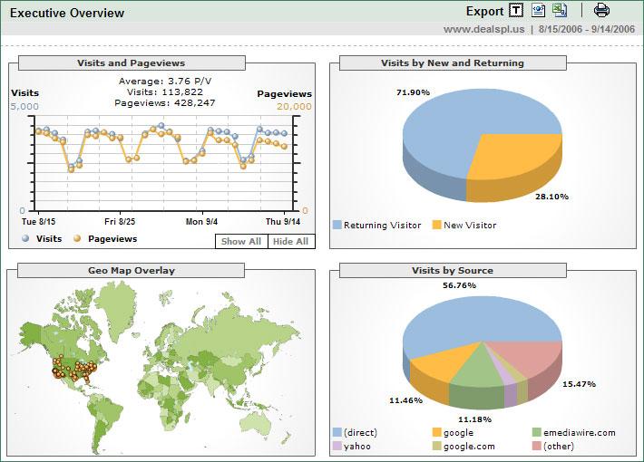 DealsPl.us Google Analytics