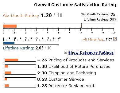 CompUSA ResellerRatings reviews