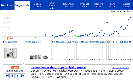 Digital Cameras by Resolution