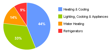 Energy Costs Distribution