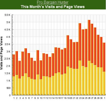 February stats by SiteMeter
